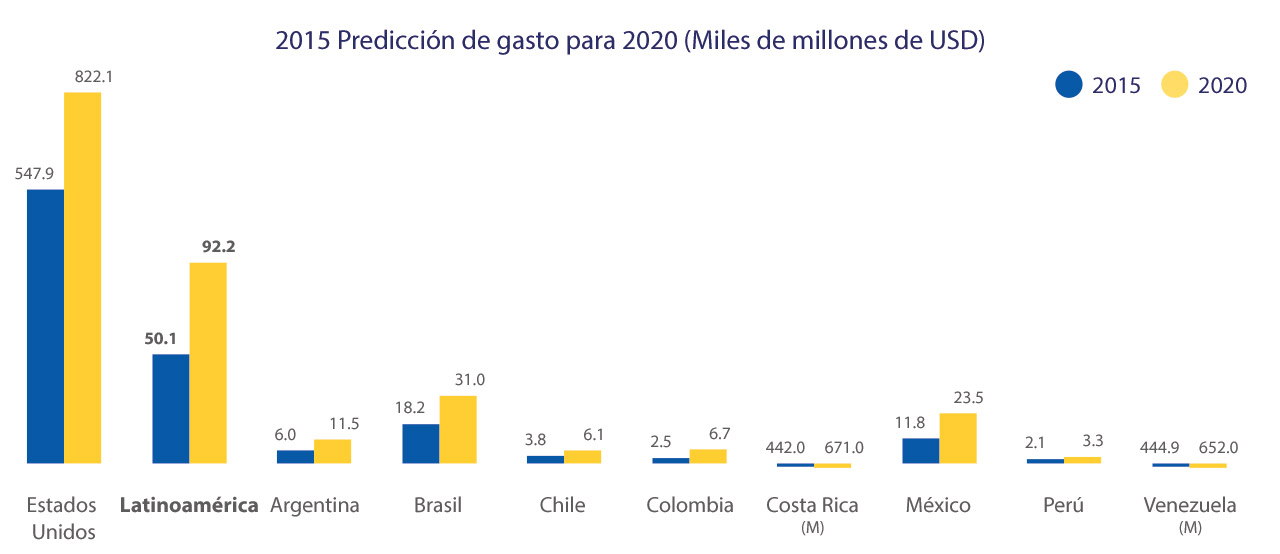 latin-america-ecommerce-spend-1-1280x554