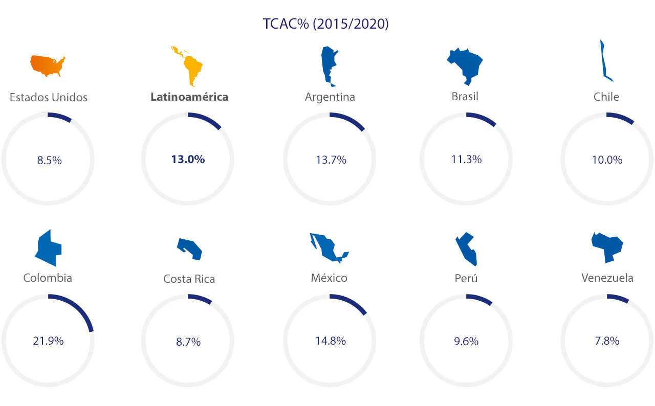 latin-america-ecommerce-spend-2-1280x794